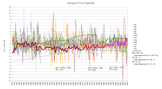 Mongolia Hair Graph segments by age and thermometer count