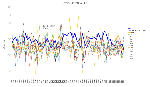 Netherlands Antilles Hair Graph Monthly Anomalies and Running Total