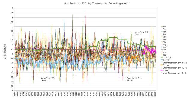 New Zealand Hair Graph by thermometer count segments