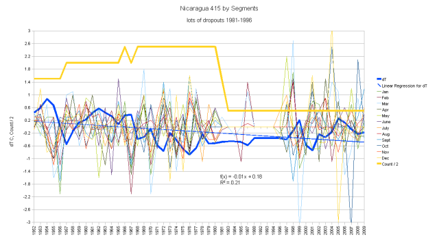Nicaragua Hair Graph Monthly Anomalies and Running Total