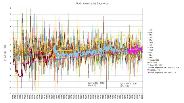 North America Hair Graph by Segments