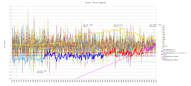 Norway Hair Graph of Monthly Anomalies and Running Total by Segments