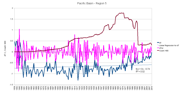 Pacific Basin - Flat, then a Hockey Stick
