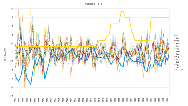 Panama Hair Graph Monthly Anomalies and Running Total
