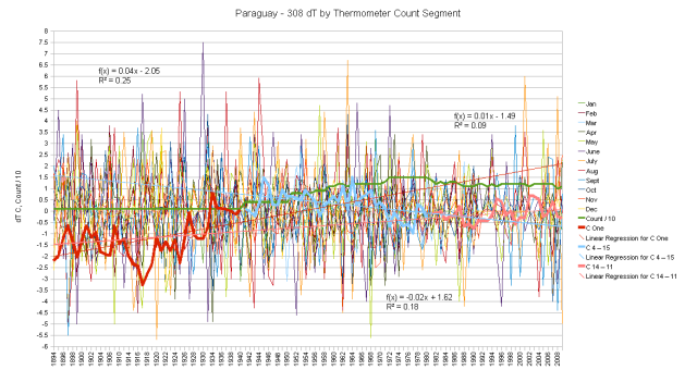 Paraguay Hair Graph monthly anomalies and cumulative