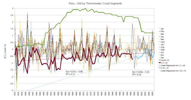 Peru Hair Graph monthly anomalies and cumulative