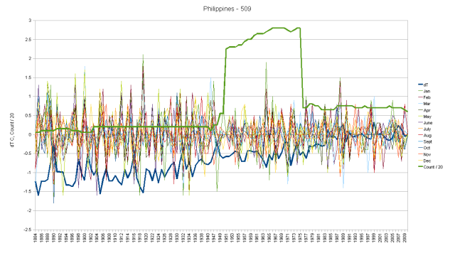 Philippines Hair Graph monthly anomalies anc cumulative change