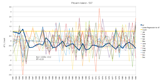 Pitcairn Island Hair Graph monthly anomalies and cumulative