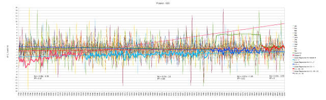 Poland Monthly Anomalies and Running Total