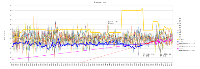 Portugal Monthly Anomalies and Running Total by Segment