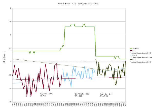 Puerto Rico, Segments by Thermometer Record Counts show flatter segments
