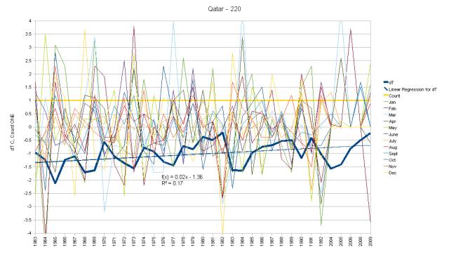 Qatar Hair Graph
