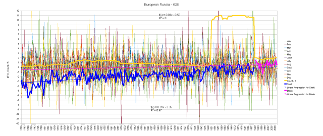European Russian Sector (West of the Urals) Graph of Anomalies