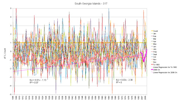 South Georgia Hair Graph monthly anomalies with cumulative