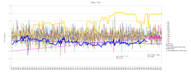 Spain Monthly Anomalies and Running Total by Segments