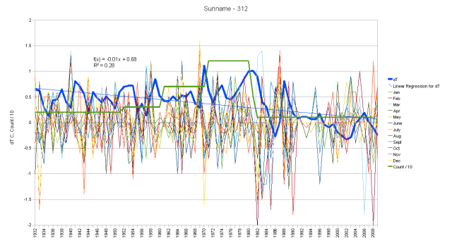 Suriname Hair Graph monthly anomalies and cumulative