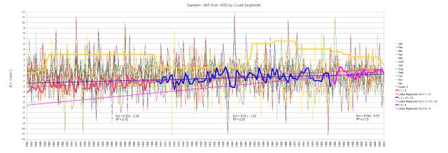 Sweden 1850 Hair Graph by Segments