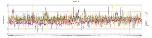 Sweden All Data Hair Graph