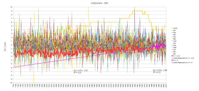 Switzerland Monthly Anomalies and Running Total by Segments