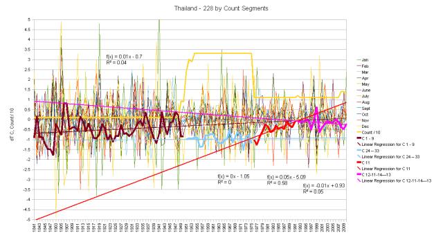 Thailand Hair Graph by Segments