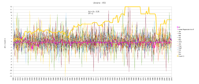 Ukraine Graph of Monthly Anomalies and Running Total