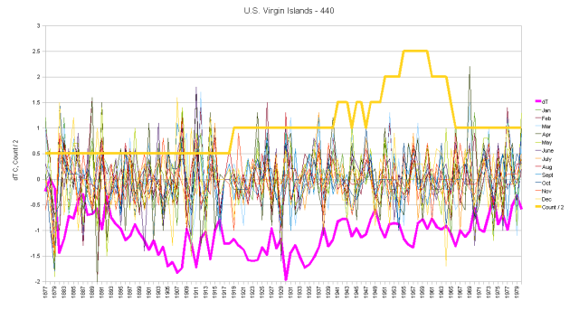 U.S. Virgin Islands Hair Graph of Monthly Anomalies and Running Total