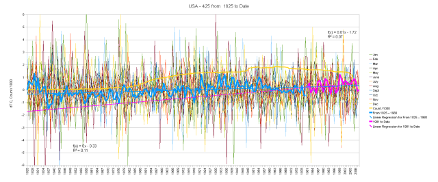 USA 1825 Start Date Hair Graph of Monthly Anomalies and Running Total