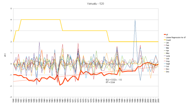 Vanuatu Hair Graph monthly anomalies and cumulative change