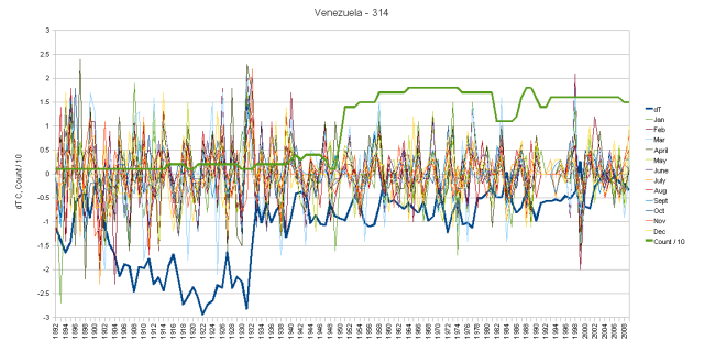 Venezuela Monthly Anomalies and Cumulative Change Over Time