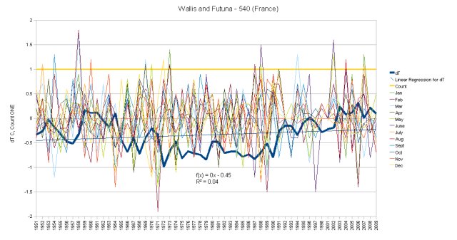 Wallis and Futuna Hair Graph monthly anomalies and cumulative