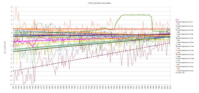 China blended cumulative monthly anomalies