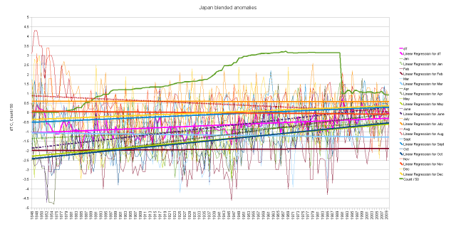 Japan blended cumulative monthly anomalies