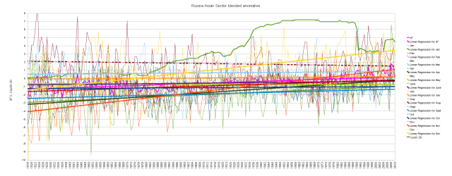 Russian Asia blended cumulative monthly anomalies