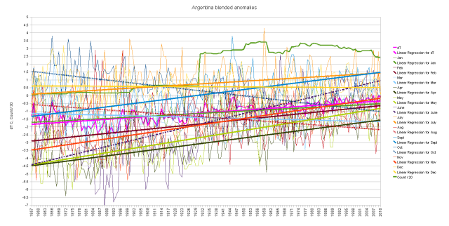 Argentina blended duplicates cumulative monthly anomalies