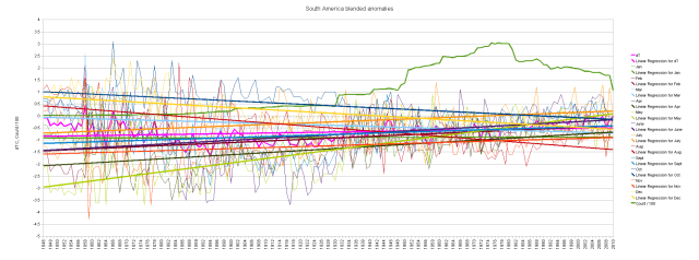 South America blended duplicate numbers cumulative monthly anomalies