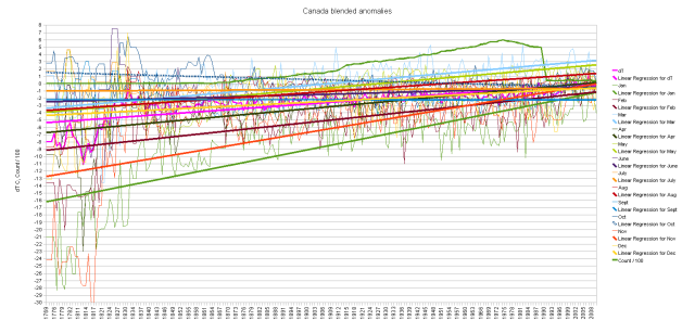 Canada blended monthly cumulative anomalies