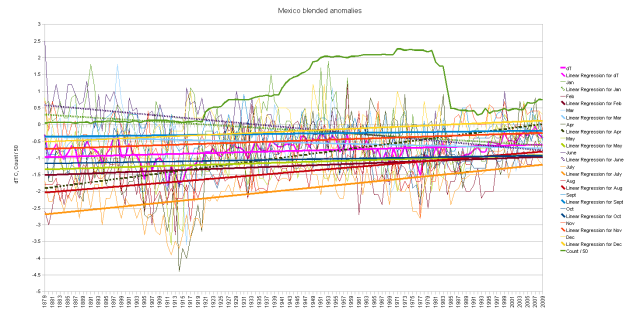 Mexico blended cumulative monthly anomalies