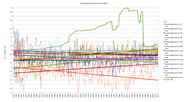 Australia Dup Number blended cumulative monthly anomalies