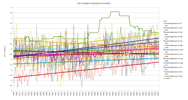New Zealand blended duplicates cumulative monthly anomalies