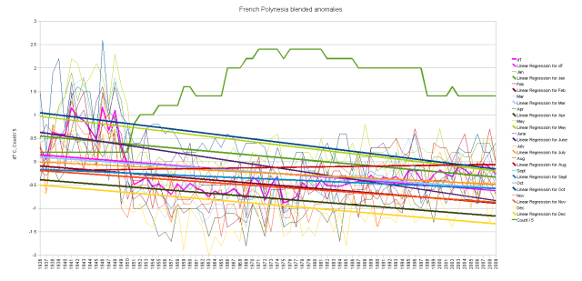 French Polynesia blended duplicate numbers cumulative monthly anomalies