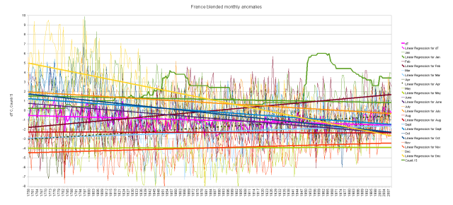 France blended cumulative monthly anomalies