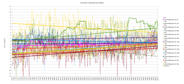 Germany blended cumulative monthly anomalies