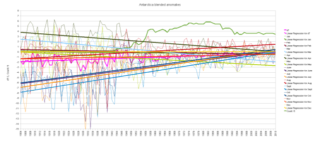 Antarctica blended duplicates cumulative monthly anomalies