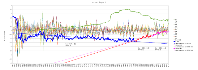 Africa Monthly Anomalies and Running Total by Segments