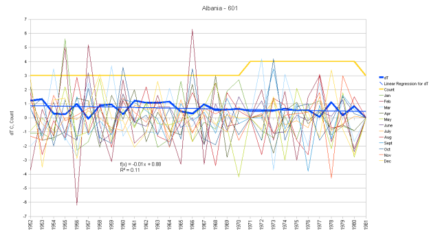 Albania Monthly Anomalies and Running Total