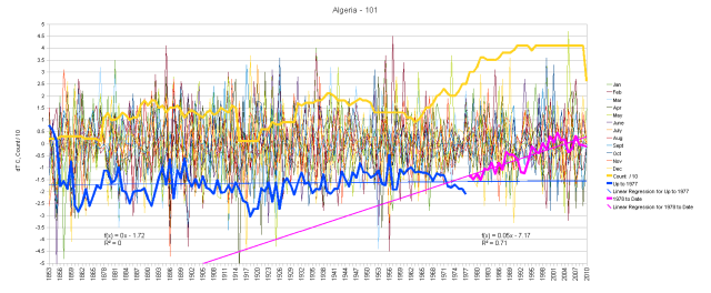 Algeria Monthly Anomalies and Running Total