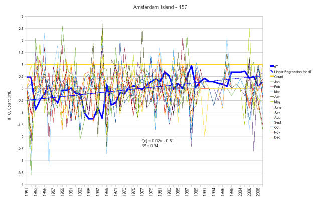 Amsterdam Island (France) Monthly Anomalies and Running Total