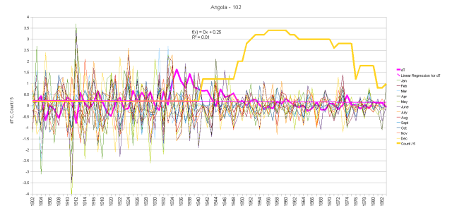 Angola Monthly Anomalies and Running Total
