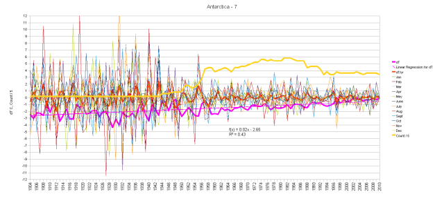Antarctica Monthly Anomalies and Running Total