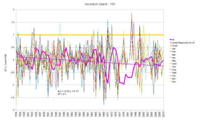 Ascension Island Monthly Anomaly and Running Total